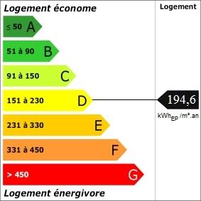 DPE_Etiquette_Energie